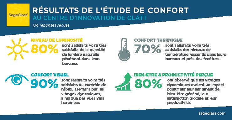 Résultats étude confort Glatt
