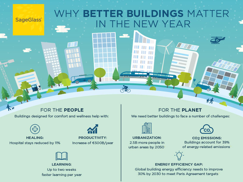 Better Buildings in the new year