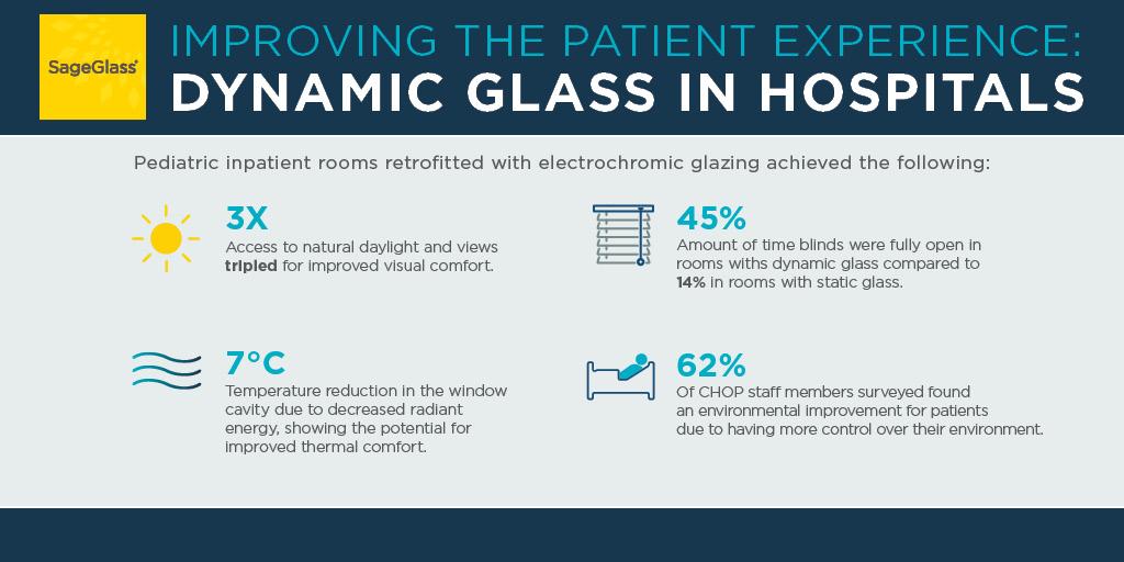Infographic Hospitals SageGlass