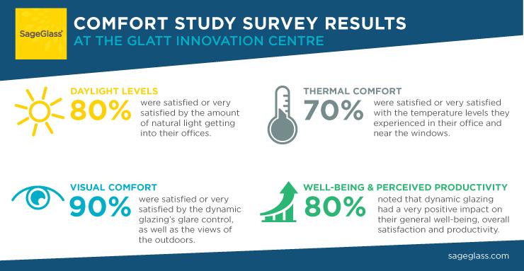 Glatt Survey results