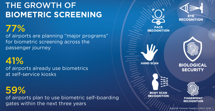 The Growth of Biometric Screening
