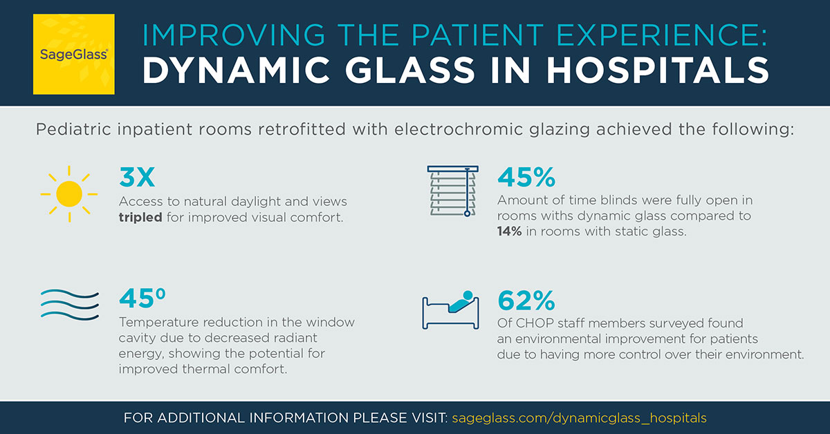 Study Results: Improving the Patient Experience with Dynamic Glass