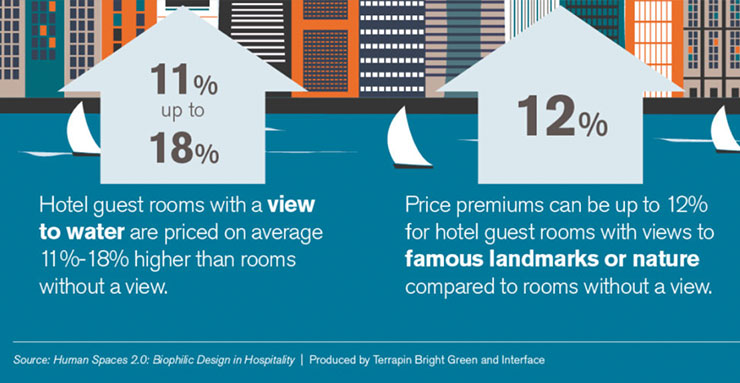 Rooms with a view of the sea or natural surroundings are 11% to 18% more expensive on average (source: Human Spaces 2.0: Biophilic Design in Hospitality)