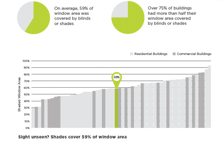 Blinds cover an average of 59% of the surface of windows, and 75% of buildings analyzed had their blinds lowered over more than half of the surface of their windows  (source: Seduced by the View, Urban Green Council, 2013)