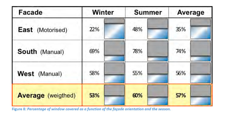 Blinds cover an average of 57% of the surface of windows, no matter the season and orientation (source: Global Lighting Performance, Estia, 2015)