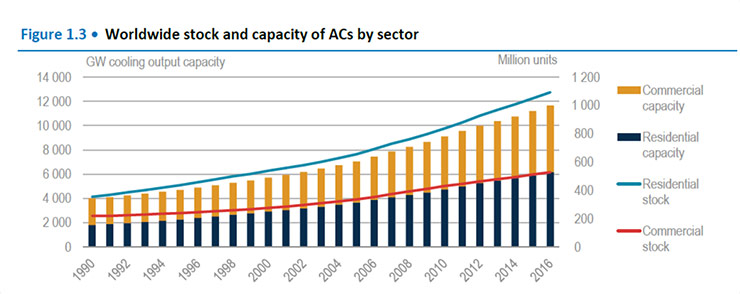 Worldwide stock and capacity of ACs by sector