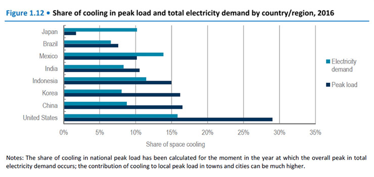 Share of cooling in peak load and total electricity demand