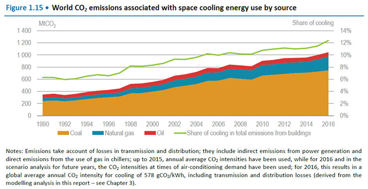 World CO2 emissions associated with space cooling energy use by source