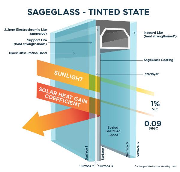 SageGlass Tinted