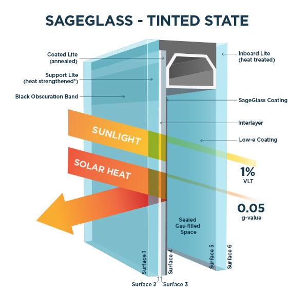 SageGlass Tinted States