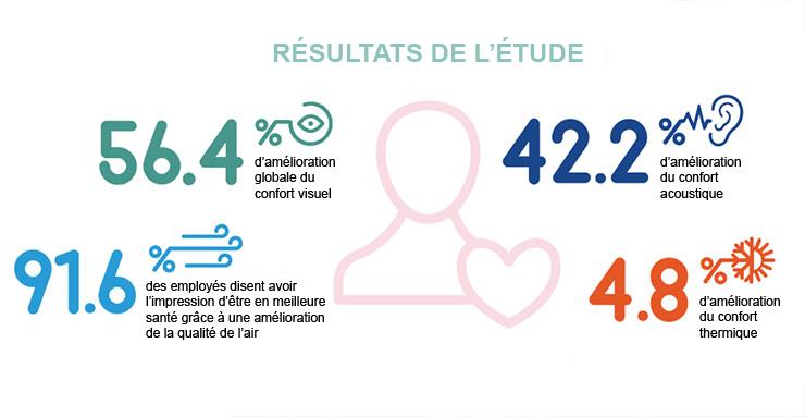 Infographie Saint-Gobain étude de confort